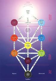 Symboles 7envous - Signification arbre de vie ...